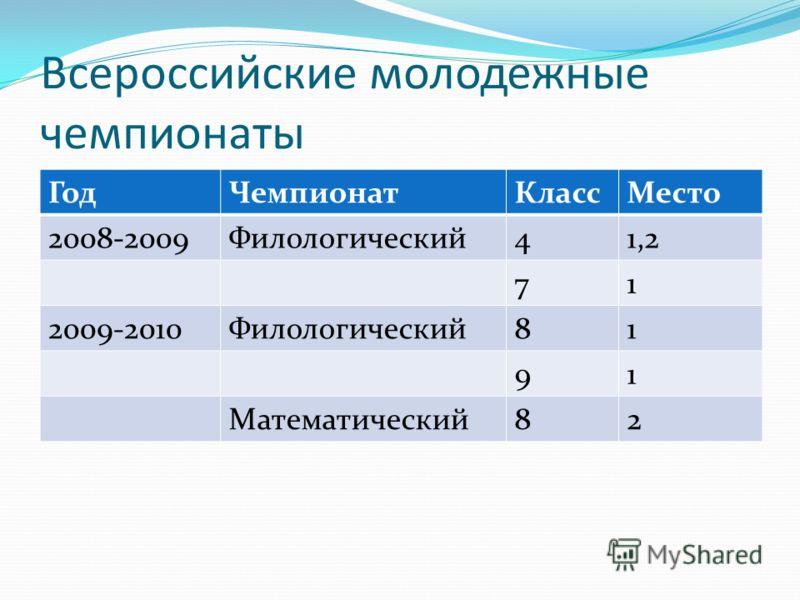 Всероссийские молодежные чемпионаты ГодЧемпионатКлассМесто 2008-2009Филологический41,2 71 2009-2010Филологический81 91 Математический82