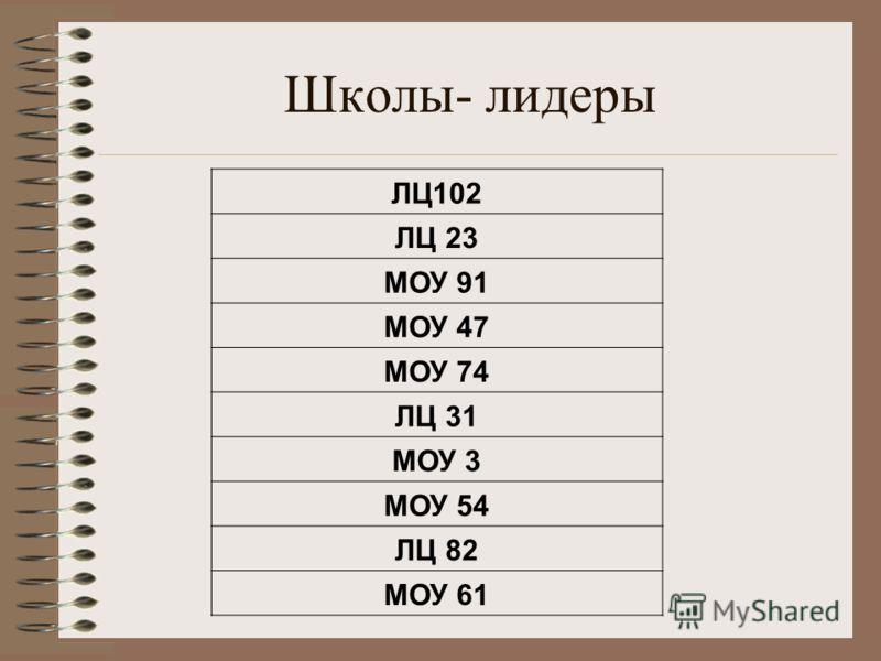 Школы- лидеры ЛЦ102 ЛЦ 23 МОУ 91 МОУ 47 МОУ 74 ЛЦ 31 МОУ 3 МОУ 54 ЛЦ 82 МОУ 61