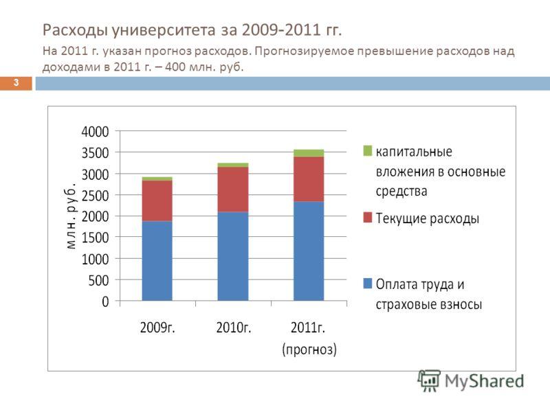 Расходы университета за 2009 - 2011 гг. На 2011 г. указан прогноз расходов. Прогнозируемое превышение расходов над доходами в 2011 г. – 400 млн. руб. 3