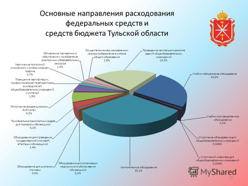 Основные направления расходования федеральных средств и средств бюджета Тульской области 15