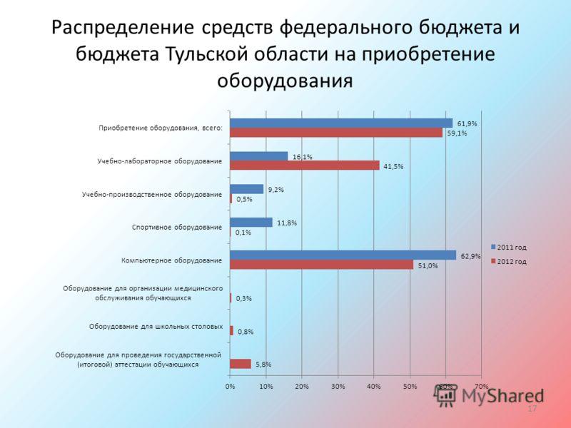Распределение средств федерального бюджета и бюджета Тульской области на приобретение оборудования 17