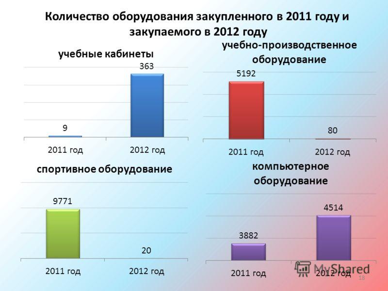 18 Количество оборудования закупленного в 2011 году и закупаемого в 2012 году