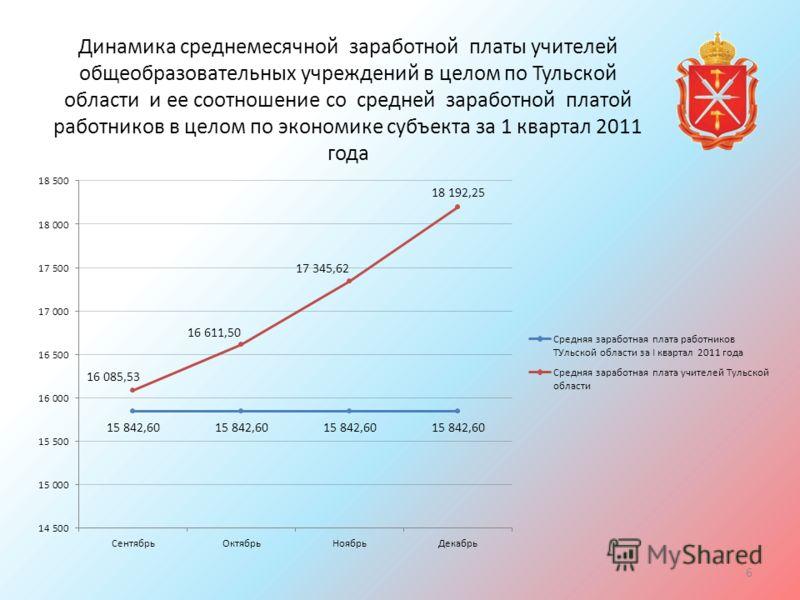 Динамика среднемесячной заработной платы учителей общеобразовательных учреждений в целом по Тульской области и ее соотношение со средней заработной платой работников в целом по экономике субъекта за 1 квартал 2011 года 6
