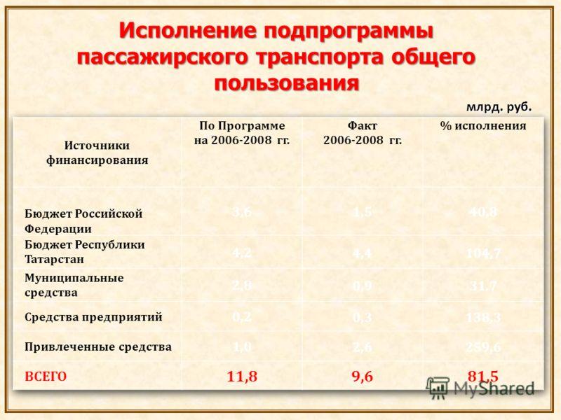 Исполнение подпрограммы пассажирского транспорта общего пользования млрд. руб. млрд. руб.