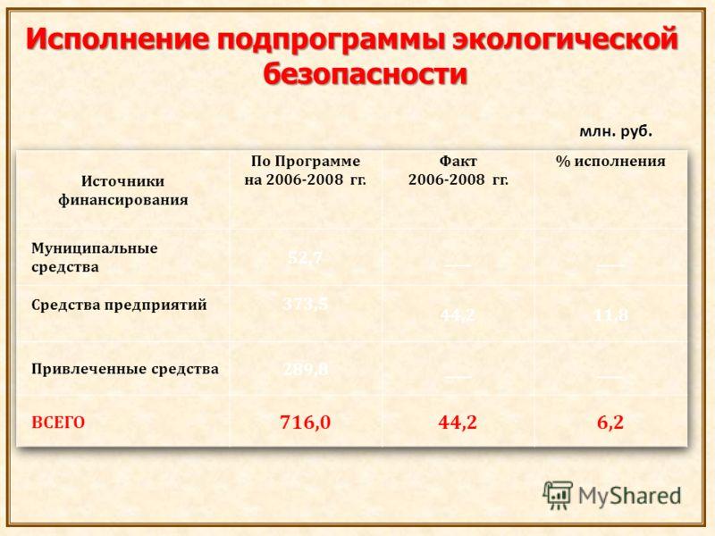 Исполнение подпрограммы экологической безопасности млн. руб. млн. руб.