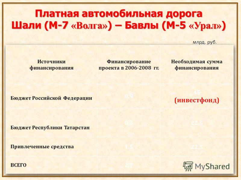 Платная автомобильная дорога Шали (М-7 «Волга» ) – Бавлы (М-5 «Урал» ) млрд. руб. млрд. руб.