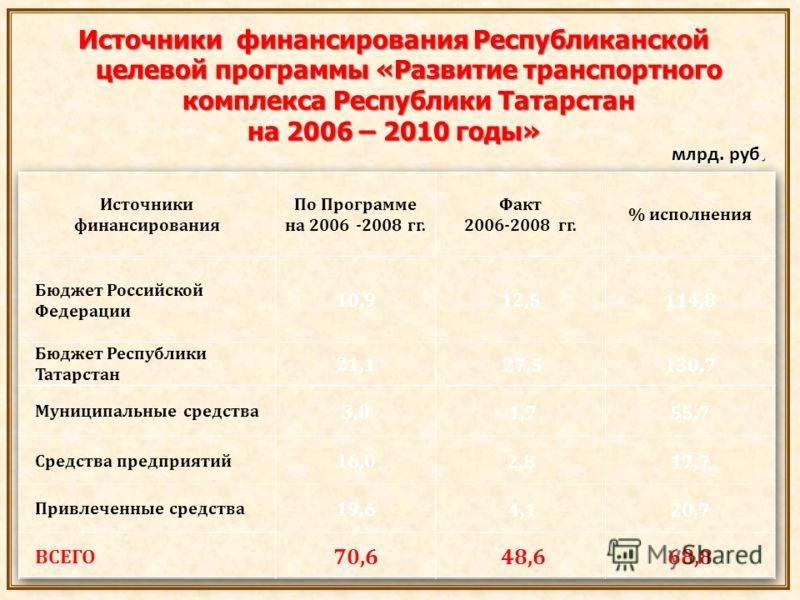 Источники финансирования Республиканской целевой программы «Развитие транспортного комплекса Республики Татарстан на 2006 – 2010 годы» млрд. руб. млрд. руб.