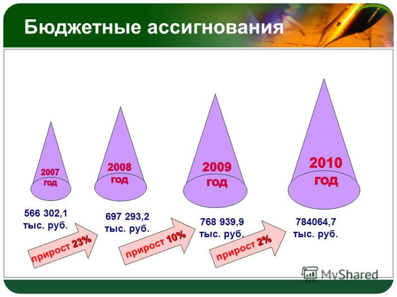 566 302,1 тыс. руб. 697 293,2 тыс. руб. 768 939,9 тыс. руб. 23% прирост 23% 10% прирост 10% 784064,7 тыс. руб. 2% прирост 2% Бюджетные ассигнования