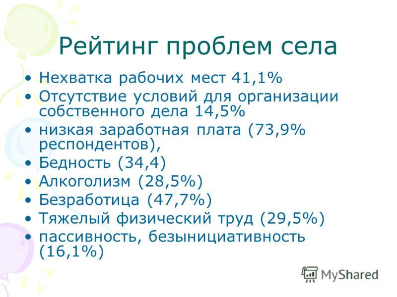 Рейтинг проблем села Нехватка рабочих мест 41,1% Отсутствие условий для организации собственного дела 14,5% низкая заработная плата (73,9% респондентов), Бедность (34,4) Алкоголизм (28,5%) Безработица (47,7%) Тяжелый физический труд (29,5%) пассивнос