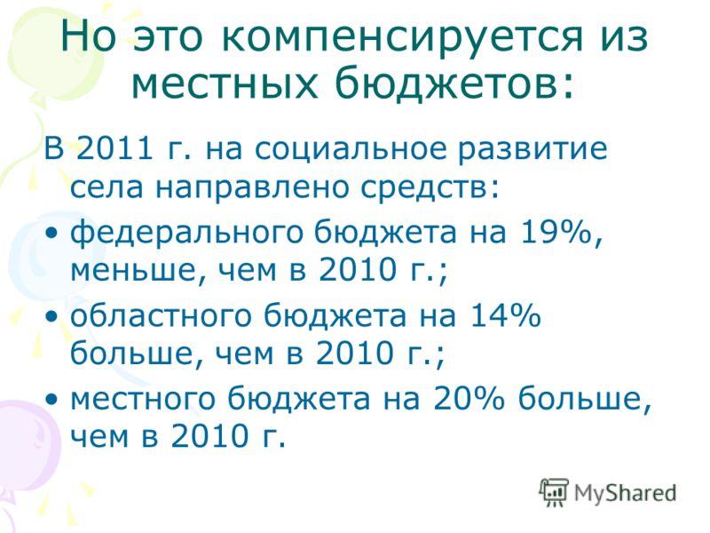 Но это компенсируется из местных бюджетов: В 2011 г. на социальное развитие села направлено средств: федерального бюджета на 19%, меньше, чем в 2010 г.; областного бюджета на 14% больше, чем в 2010 г.; местного бюджета на 20% больше, чем в 2010 г.