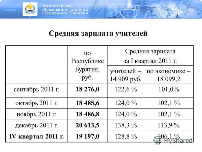 Средняя зарплата учителей по Республике Бурятия, руб. Средняя зарплата за I квартал 2011 г. учителей – 14 909 руб. по экономике – 18 099,2 сентябрь 2011 г.18 276,0122,6 %101,0% октябрь 2011 г.18 485,6124,0 %102,1 % ноябрь 2011 г.18 486,8124,0 %102,1