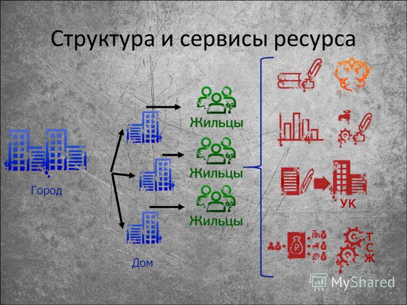 Структура и сервисы ресурса Город Дом