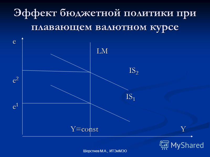 Шерстнев М.А., ИТЭиМЭО Эффект бюджетной политики при плавающем валютном курсе eLM IS 2 IS 2 e 2 IS 1 IS 1 e 1 Y=constY Y=constY