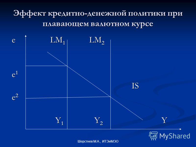 Шерстнев М.А., ИТЭиМЭО Эффект кредитно-денежной политики при плавающем валютном курсе e LM 1 LM 2 e 1 IS IS e 2 Y 1 Y 2 Y Y 1 Y 2 Y