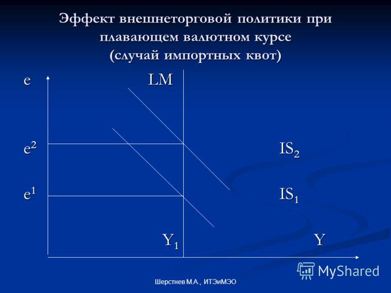 Шерстнев М.А., ИТЭиМЭО Эффект внешнеторговой политики при плавающем валютном курсе (случай импортных квот) e LM e 2 IS 2 e 1 IS 1 Y 1 Y Y 1 Y
