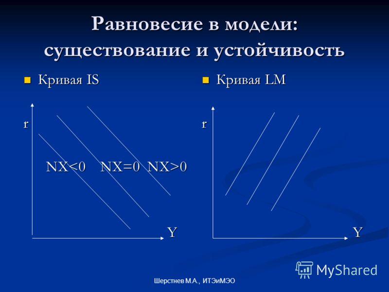Шерстнев М.А., ИТЭиМЭО Равновесие в модели: существование и устойчивость Кривая IS Кривая ISr NX 0 NX 0 Y Кривая LM r Y