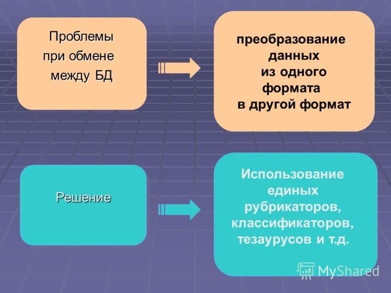 Проблемы при обмене между БД преобразование данных из одного формата в другой формат РешениеРешение Использование единых рубрикаторов, классификаторов, тезаурусов и т.д.