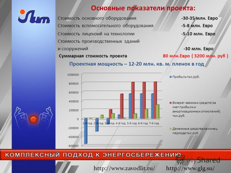 Основные показатели проекта: http://www.zavodlit.ru/ http://www.glg.su/ Стоимость основного оборудования -30-35 млн. Евро Стоимость вспомогательного оборудования -5-8 млн. Евро Стоимость лицензий на технологии -5-10 млн. Евро Стоимость производственн