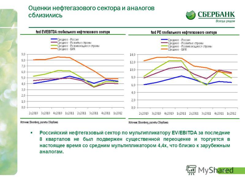 11 Дисконт российского рынка вызван структурными отличиями Дисконт индекса РТС по РЕ - 45,3% к MCSI EM и 37,3% к MSCI BRIC - следствие не недооценки российских бумаг, а, в значительной степени, сильного структурного отличия российского рынка от анало