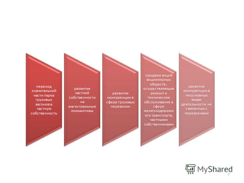 Третий этап структурной реформы (2006-210 годы) 7