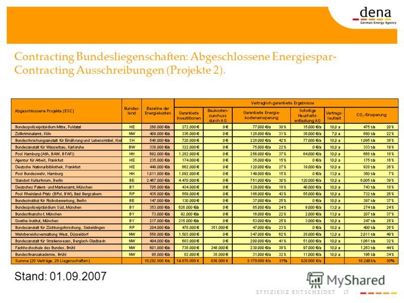 15 E F F I Z I E N Z E N T S C H E I D E T Contracting Bundesliegenschaften: Abgeschlossene Energiespar- Contracting Ausschreibungen (Projekte 2). Stand: 01.09.2007