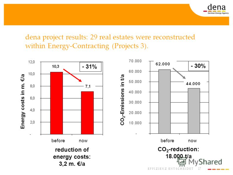 17 E F F I Z I E N Z E N T S C H E I D E T dena project results: 29 real estates were reconstructed within Energy-Contracting (Projects 3). reduction of energy costs: 3,2 m. /a CO 2 -reduction: 18.000 t/a - 31% - 30% Energy costs in m. /a CO 2 -Emiss