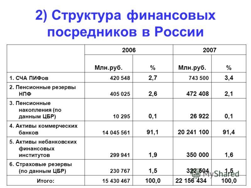 2) Структура финансовых посредников в России 20062007 Млн.руб.% % 1. СЧА ПИФов420 548 2,7 743 500 3,4 2. Пенсионные резервы НПФ405 025 2,6472 4082,1 3. Пенсионные накопления (по данным ЦБР)10 295 0,126 9220,1 4. Активы коммерческих банков14 045 561 9