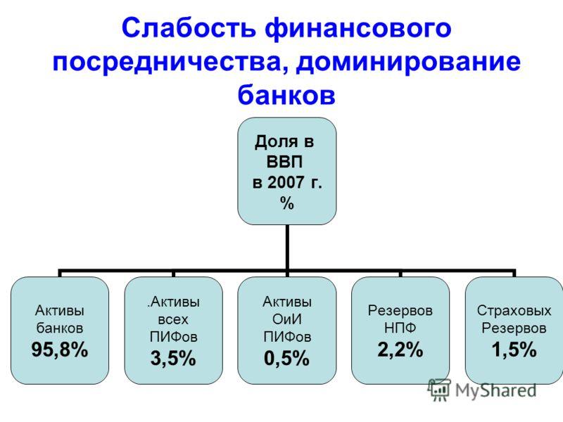 Слабость финансового посредничества, доминирование банков Резервов НПФ 2,2% Страховых Резервов 1,5%