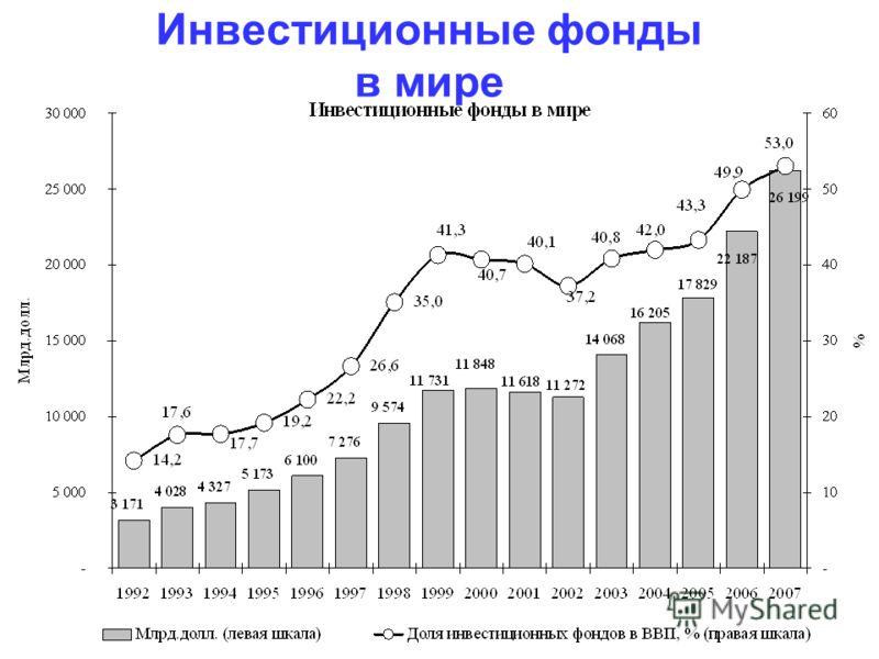 Инвестиционные фонды в мире