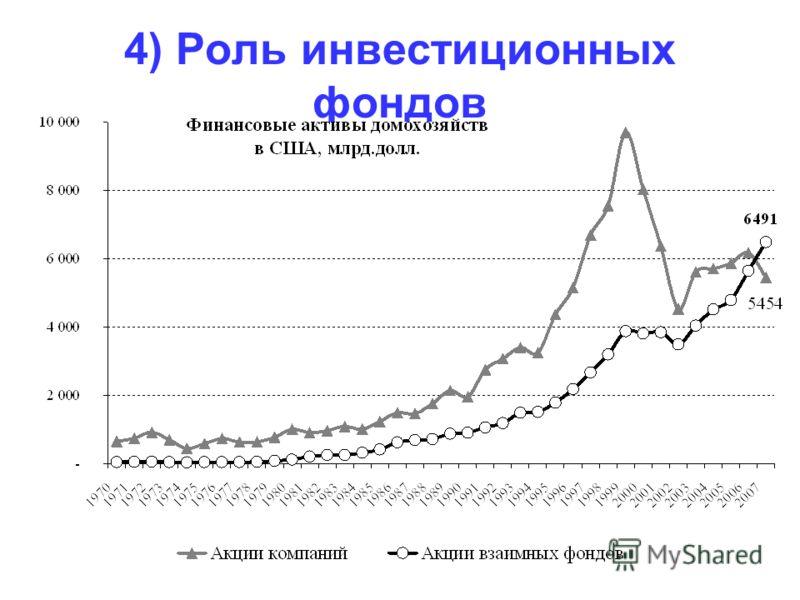 4) Роль инвестиционных фондов