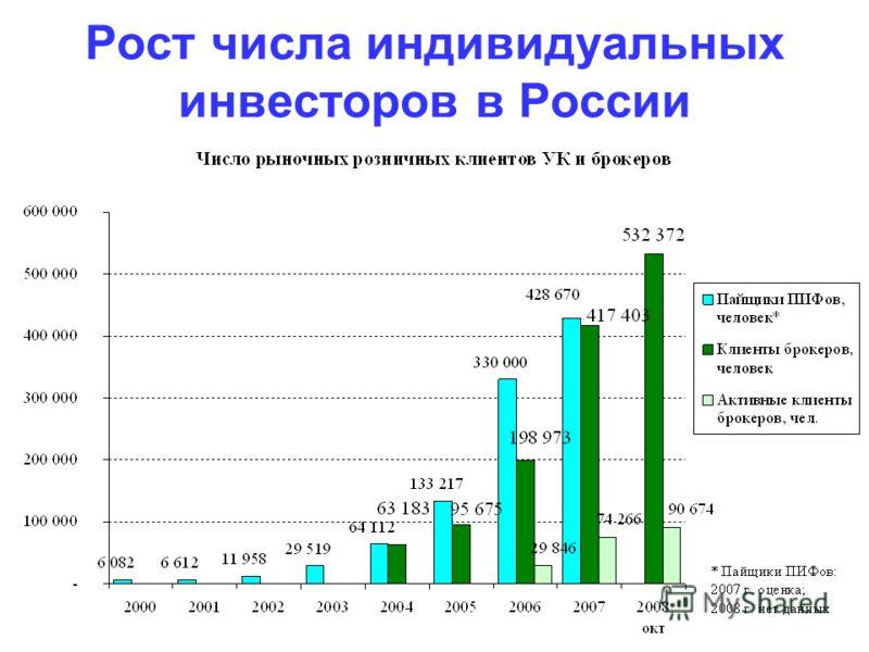 Рост числа индивидуальных инвесторов в России