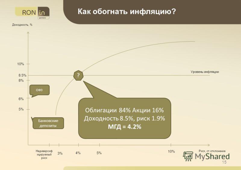 15 Как обогнать инфляцию? Риск, ст.отклонение Доходность, % Уровень инфляции Недиверсиф ицируемый риск 6% 5% Банковские депозиты ОФЗ 8% Облигации 84% Акции 16% Доходность 8.5%, риск 1.9% МГД = 4.2% ? 3% 5%4% 10% 8.5%