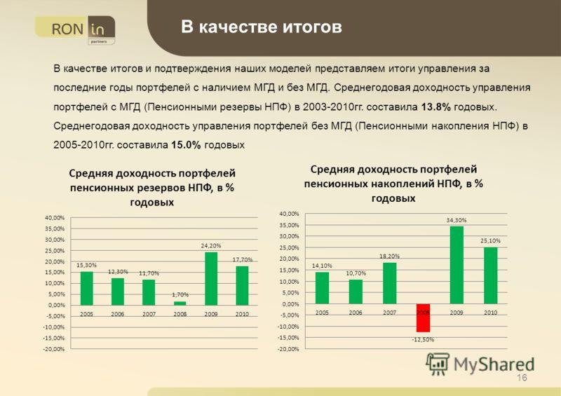 16 В качестве итогов и подтверждения наших моделей представляем итоги управления за последние годы портфелей с наличием МГД и без МГД. Среднегодовая доходность управления портфелей с МГД (Пенсионными резервы НПФ) в 2003-2010гг. составила 13.8% годовы