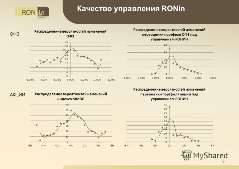 9 ОФЗ АКЦИИ Качество управления RONin