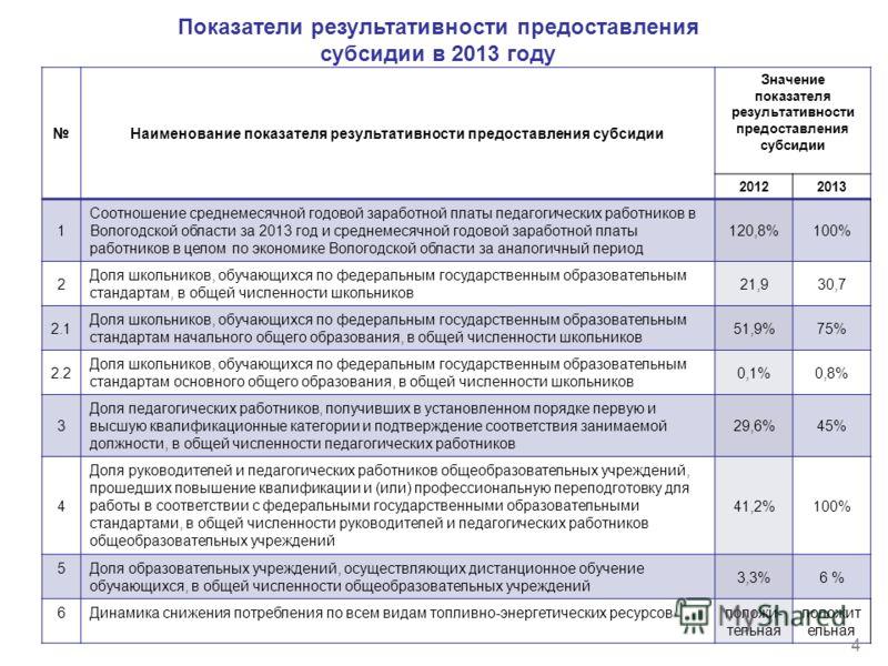 Показатели результативности предоставления субсидии в 2013 году Наименование показателя результативности предоставления субсидии Значение показателя результативности предоставления субсидии 20122013 1 Соотношение среднемесячной годовой заработной пла