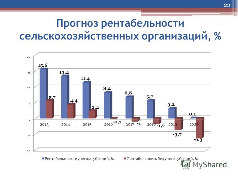 Прогноз рентабельности сельскохозяйственных организаций, % 22