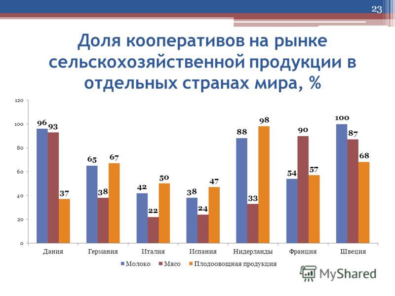 Доля кооперативов на рынке сельскохозяйственной продукции в отдельных странах мира, % 23
