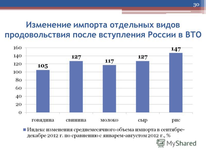 Изменение импорта отдельных видов продовольствия после вступления России в ВТО 30