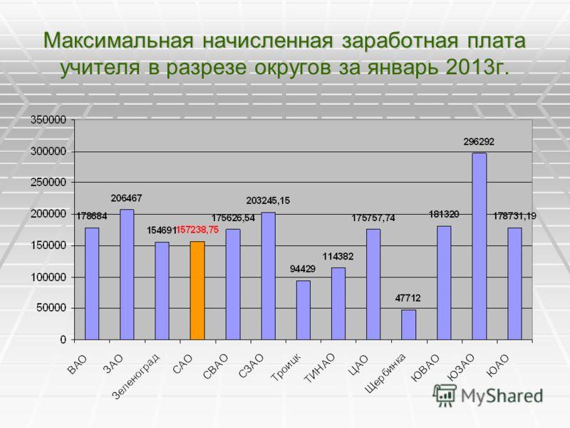 Максимальная начисленная заработная плата учителя в разрезе округов за январь 2013г.