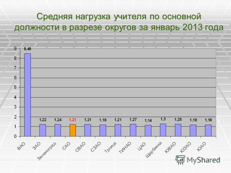 Средняя нагрузка учителя по основной должности в разрезе округов за январь 2013 года
