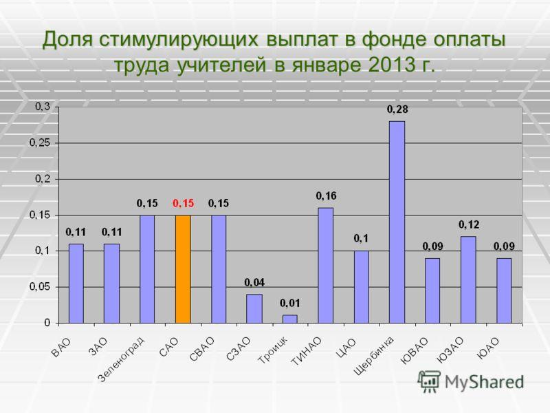 Доля стимулирующих выплат в фонде оплаты труда учителей в январе 2013 г.
