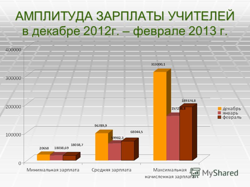 АМПЛИТУДА ЗАРПЛАТЫ УЧИТЕЛЕЙ в декабре 2012г. – феврале 2013 г.