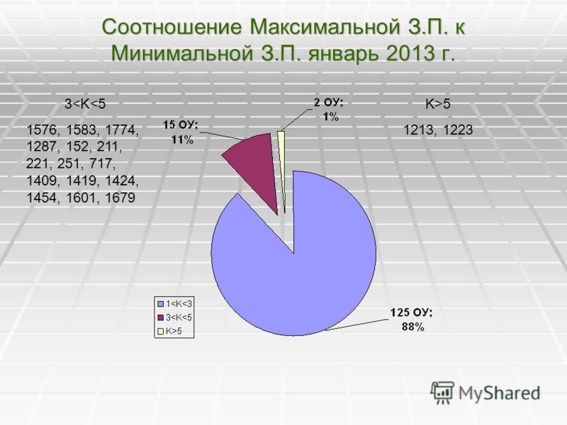 Соотношение Максимальной З.П. к Минимальной З.П. январь 2013 г. 3