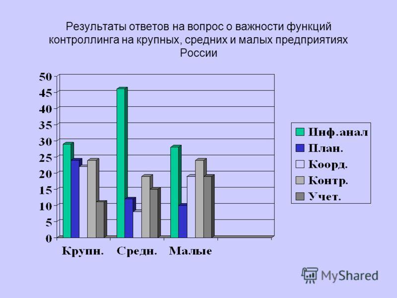 Результаты ответов на вопрос о важности функций контроллинга на крупных, средних и малых предприятиях России
