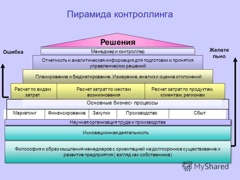 Пирамида контроллинга Решения Менеджер и контроллер Отчетность и аналитическая информация для подготовки и принятия управленческих решений Планирование и бюджетирование. Измерение, анализ и оценка отклонений Расчет по видам затрат Расчет затрат по ме