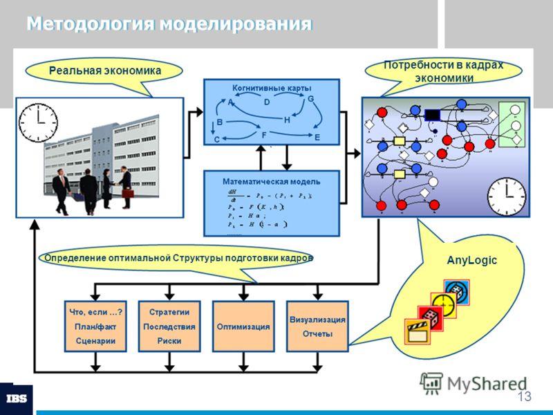 13 Методология моделирования Реальная экономика Потребности в кадрах экономики Определение оптимальной Структуры подготовки кадров AnyLogic