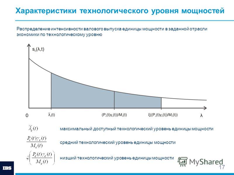 17 Распределение интенсивности валового выпуска единицы мощности в заданной отрасли экономики по технологическому уровню максимальный доступный технологический уровень единицы мощности средний технологический уровень единицы мощности низший технологи