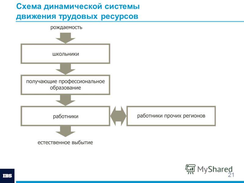 21 Схема динамической системы движения трудовых ресурсов
