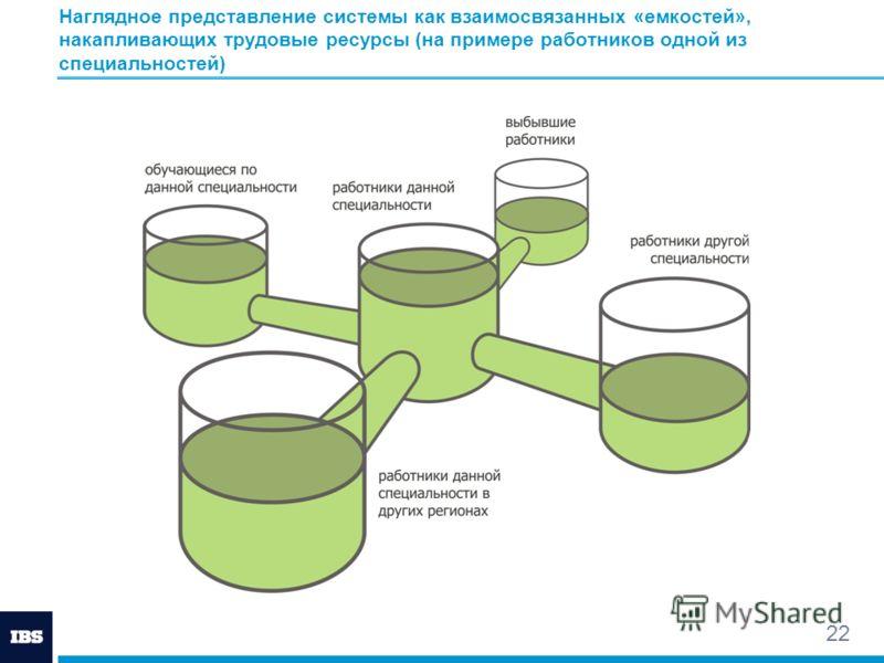 22 Наглядное представление системы как взаимосвязанных «емкостей», накапливающих трудовые ресурсы (на примере работников одной из специальностей)