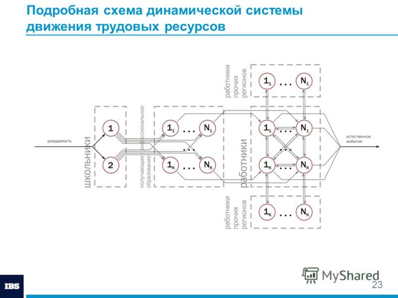 23 Подробная схема динамической системы движения трудовых ресурсов